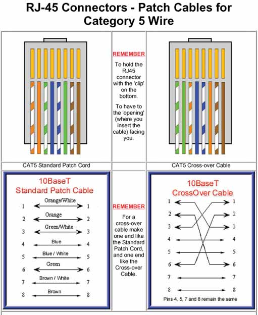 ether cable wiring connection diagram 568a vs 568b wiring standards