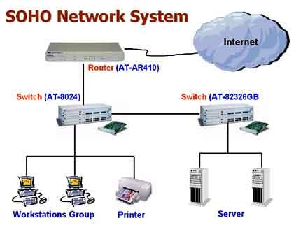 ระบบเครือข่ายขององค์กร